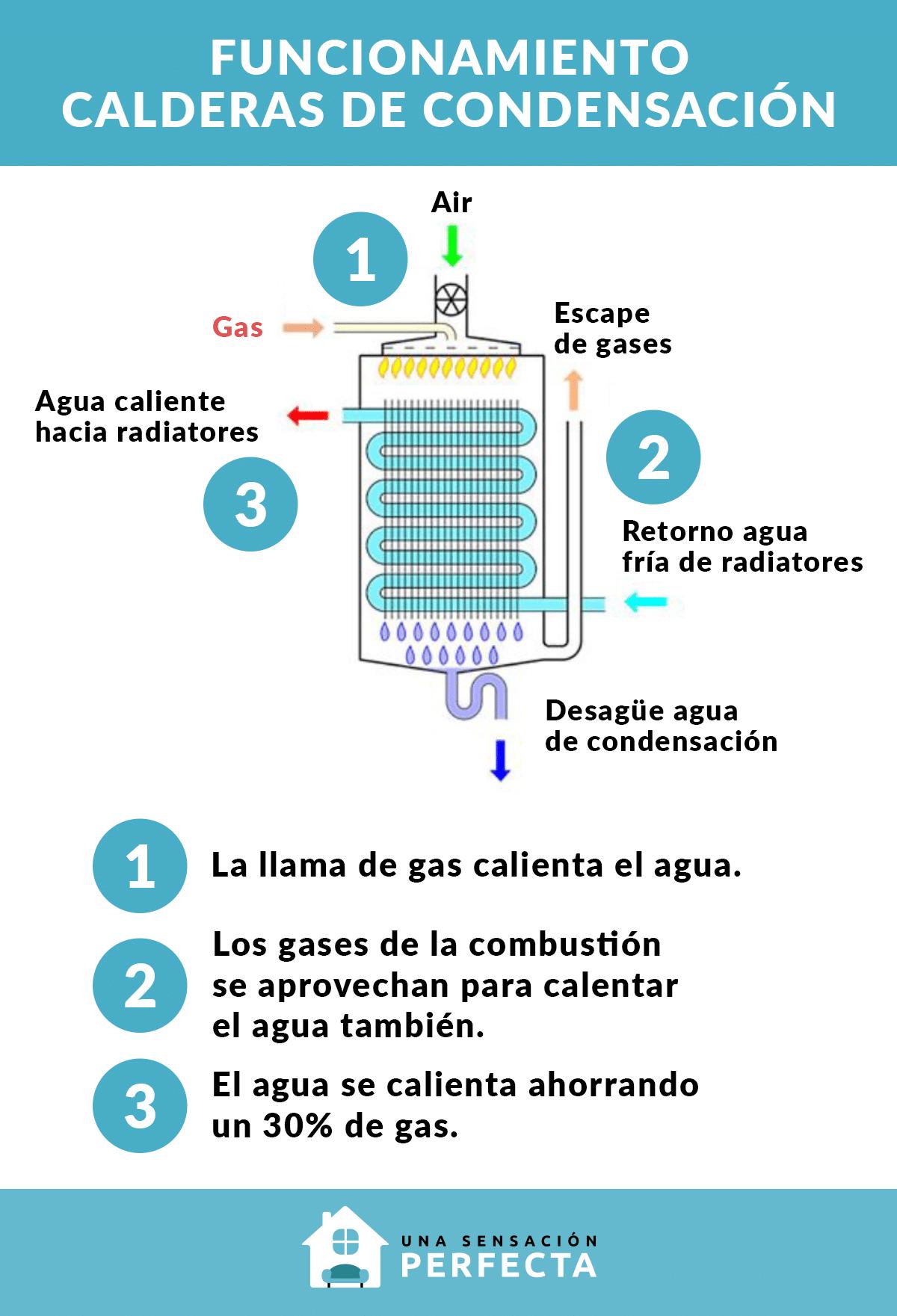 Funcionamiento de la caldera de condensación - unasensacionperfecta.es