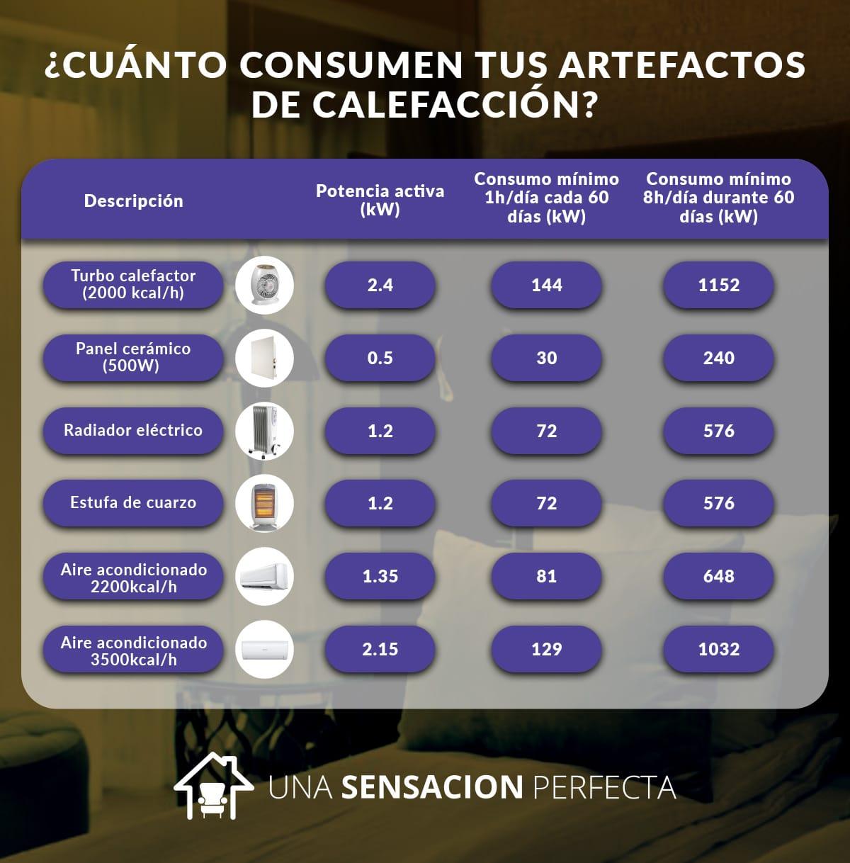 consumo calefactoares - que-tipo-de-calefactor-consume-menos