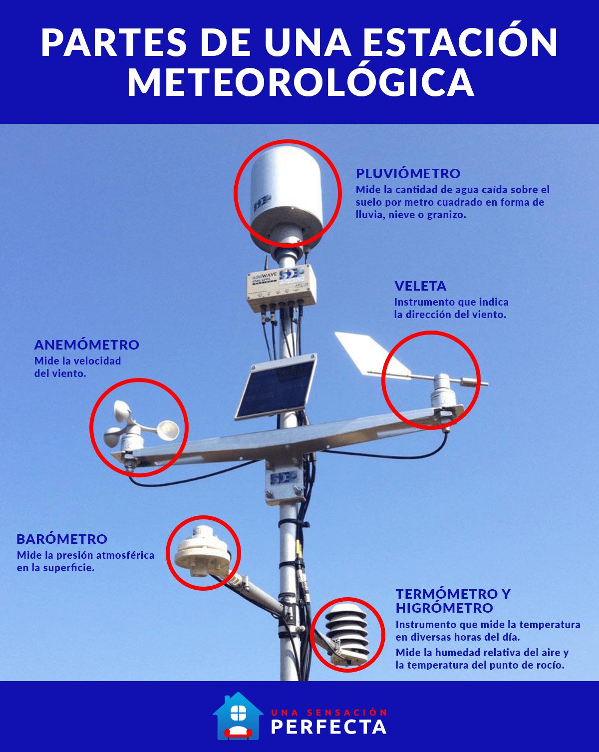 Partes de una estación meteorológica - unasensacionperfecta.es -